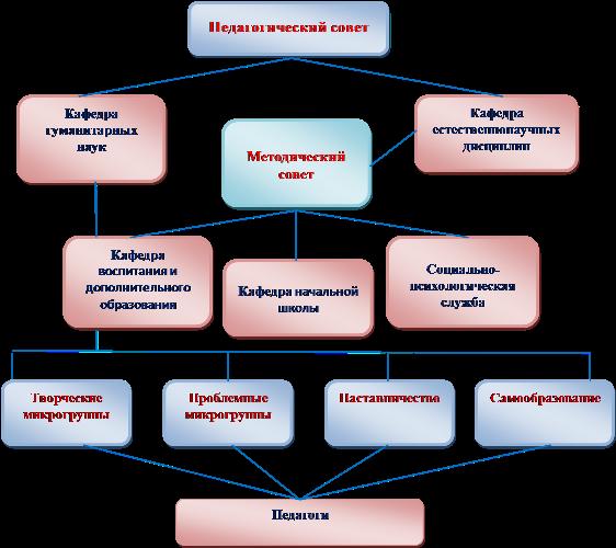 Методический совет школы